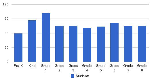 Holy Ghost Catholic School Students by Grade