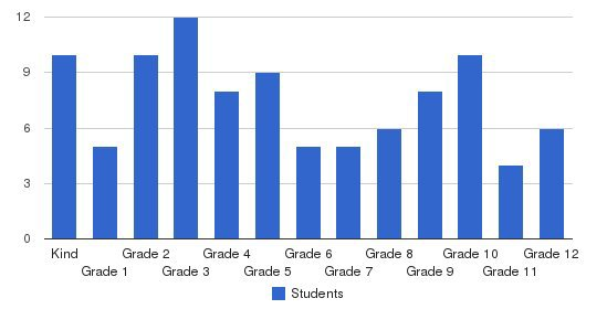 Lakewood Christian Academy Students by Grade