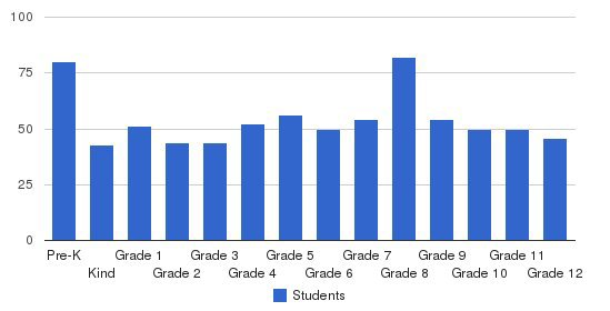 Ouachita Christian School Students by Grade