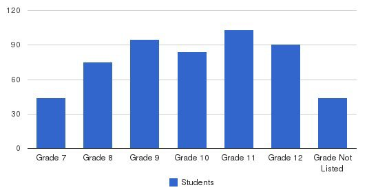 Redemptorist High School Students by Grade