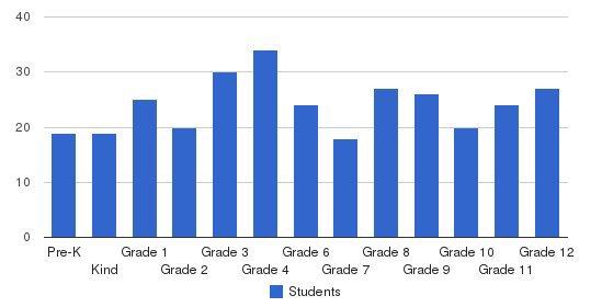 River Oaks School Students by Grade