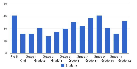 Silliman Institute Students by Grade