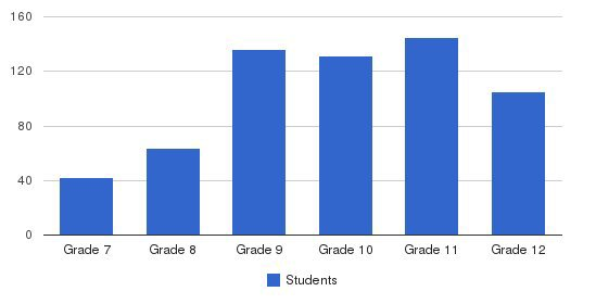 St. Augustine Senior High School Students by Grade