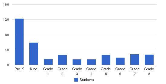 Abiding Savior Lutheran School Students by Grade