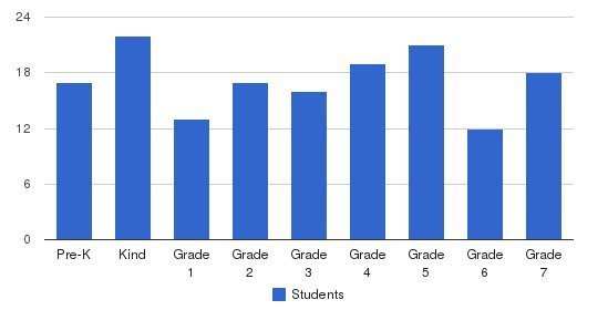 Cathedral Academy Students by Grade