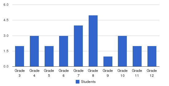 Aucocisco School Students by Grade