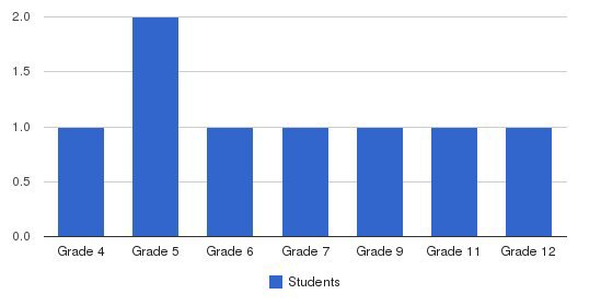 Berean Christian Academy Students by Grade