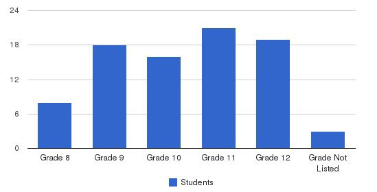 Carrabassett Valley Academy Students by Grade