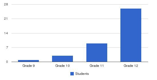 Elan School Students by Grade