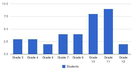 Graham Lake School Students by Grade