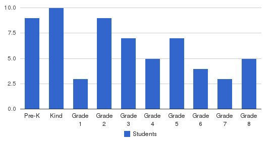 Penobscot Christian School Students by Grade