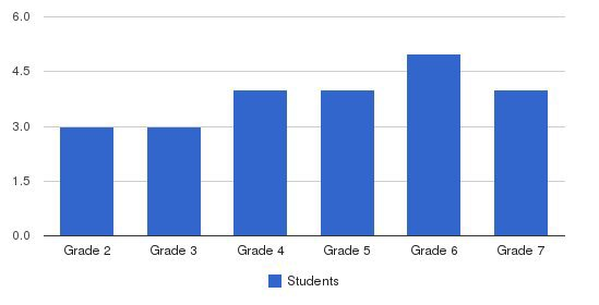 The Renaissance School Students by Grade