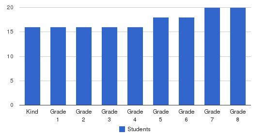Spring Hill- Advanced School of Santa Cruz Students by Grade