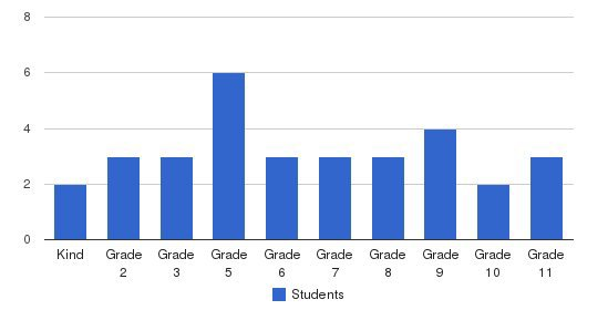 Wiscasset Christian Academy Students by Grade