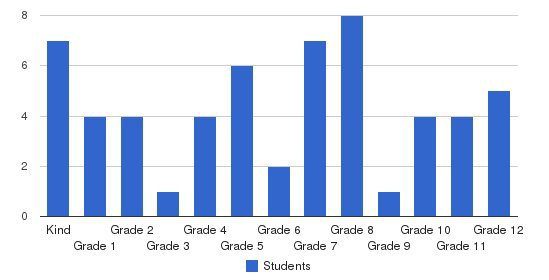 Antioch Christian School Students by Grade