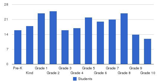 Atholton Adventist Academy Students by Grade
