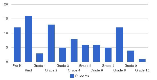 Baltimore Junior Academy Students by Grade