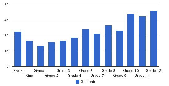 Bishop Walsh School Students by Grade