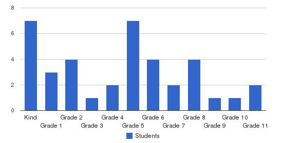 Al Madinah School Students by Grade
