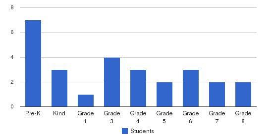 Crest Lane Sda Church School Students by Grade