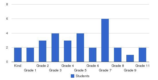 Eastern Shore Junior Academy Students by Grade