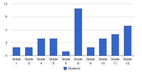 Ebenezer Christian School Students by Grade