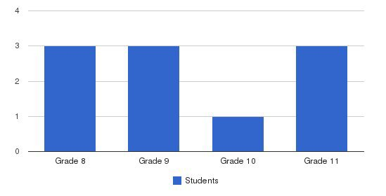 Aldea School Students by Grade