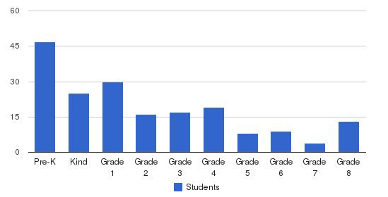 First Baptist School Of Laurel Students by Grade