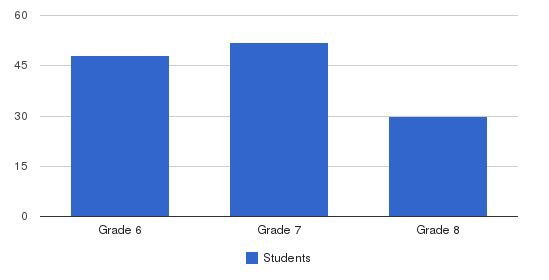 Forcey Christian Middle School Students by Grade