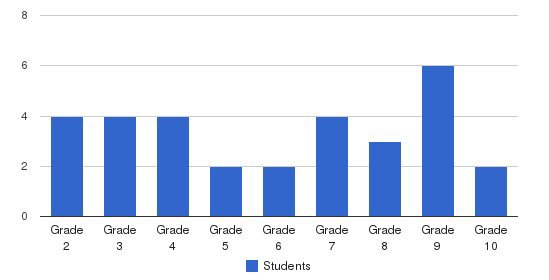 Mechanicsville Mennonite School Students by Grade