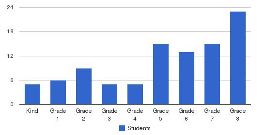 George E Peters Adventist School Students by Grade