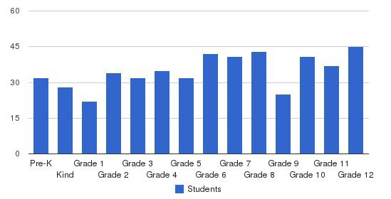 Holly Grove Christian School Students by Grade