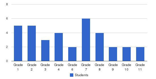 Islamic Community School Students by Grade