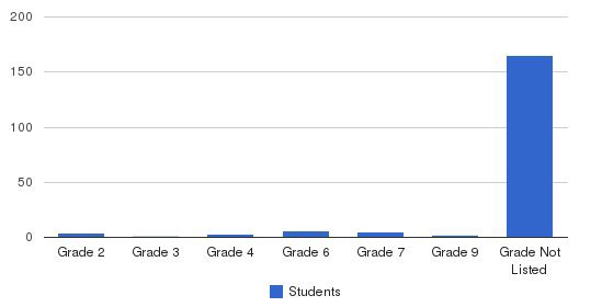 Ivymount School Students by Grade