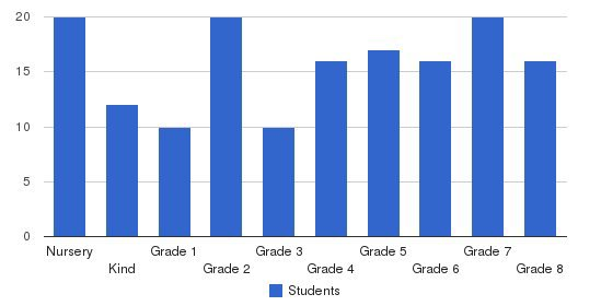 John Nevins Andrews School Students by Grade