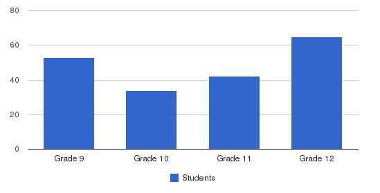 Kennedy Krieger High School Ca Students by Grade