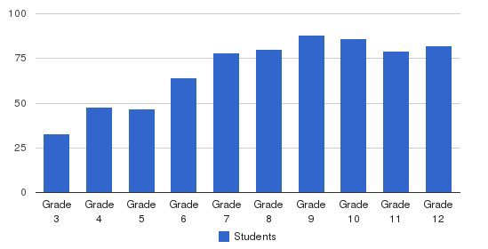 Landon School Students by Grade