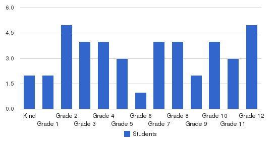 Maranatha Baptist Church Academy Students by Grade