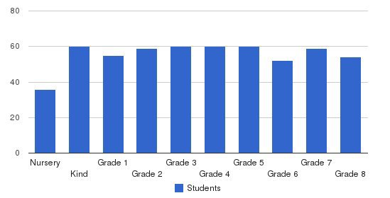 Mary Of Nazareth School Students by Grade