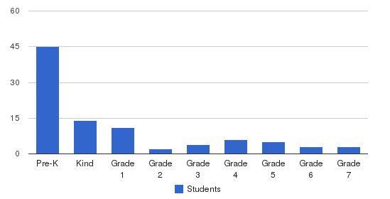 Oak Chapel School Students by Grade