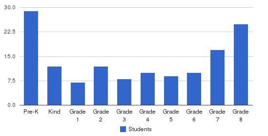 Archbishop Borders School Students by Grade