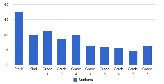 Alta Loma Christian School Students by Grade