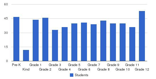 Salisbury Christian School Students by Grade