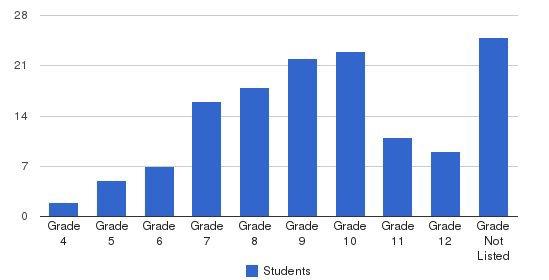 Phillips School - Laurel Students by Grade