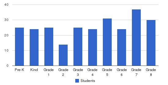 Mother Mary Lange Catholic School Students by Grade