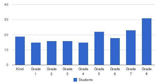 St. Bernardine Catholic School Students by Grade