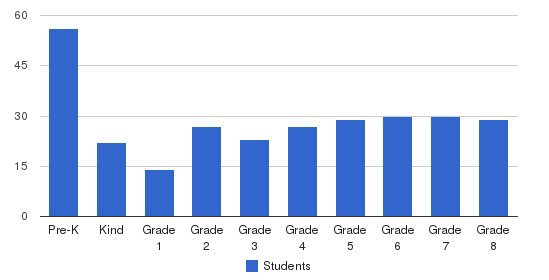 St. Francis Of Assisi School Students by Grade