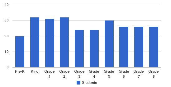 St. Peters Elementary School Students by Grade