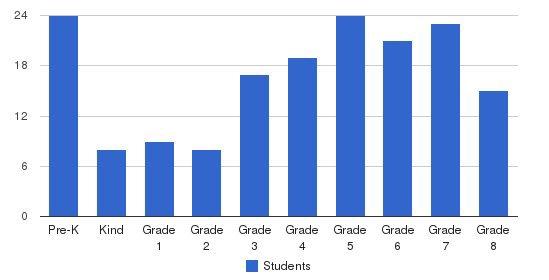 Barnesville School of Arts & Sciences Students by Grade