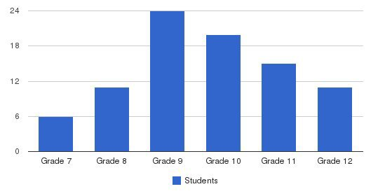 The Jefferson School Students by Grade